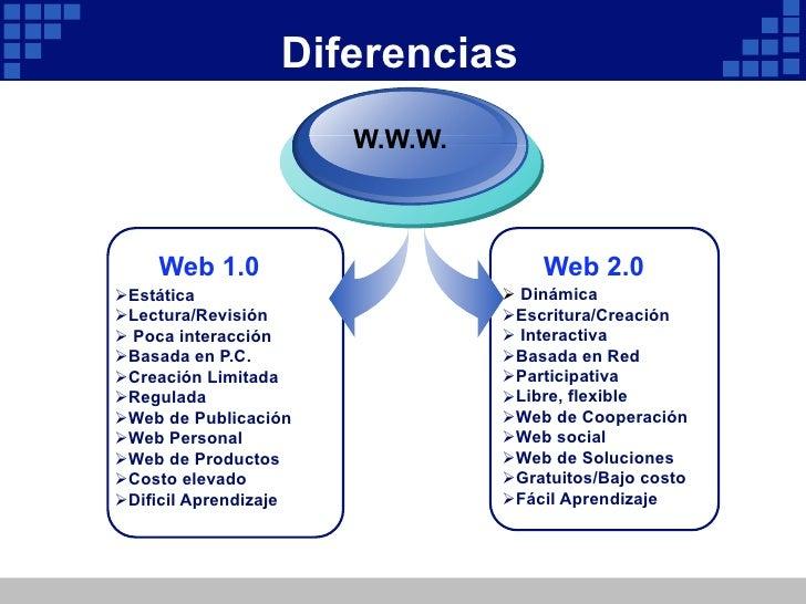 Elementos dominantes Web 2.0Blogs ó portafolios personalesWikis para compartir conocimientosAgregadores de RSS para dis...