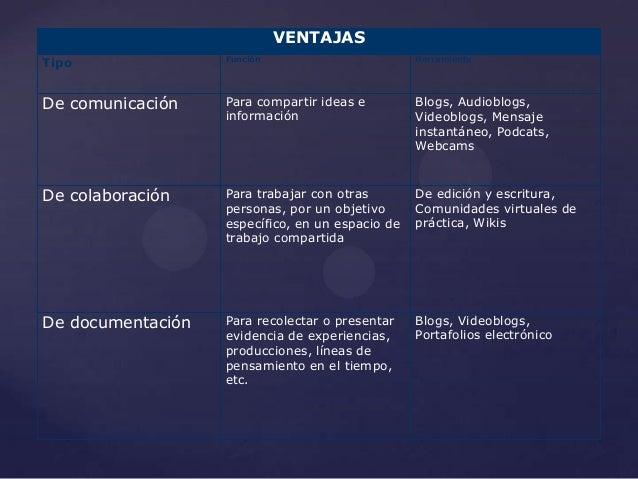 VENTAJASTipo               Función                        HerramientaDe comunicación    Para compartir ideas e         Blo...