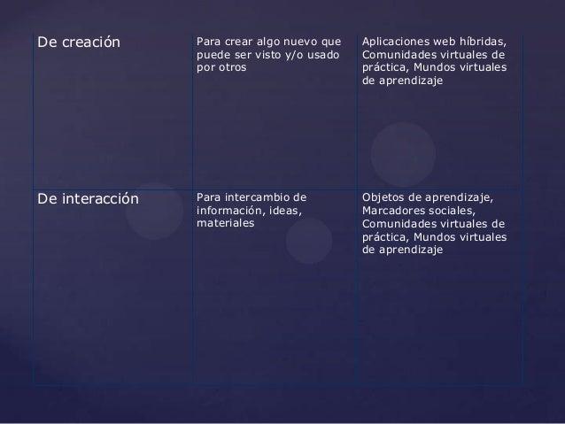 De creación      Para crear algo nuevo que   Aplicaciones web híbridas,                 puede ser visto y/o usado   Comuni...