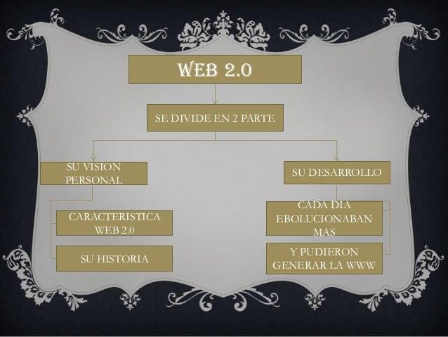 Web2.0 omar duran jesus fabregas Slide 2