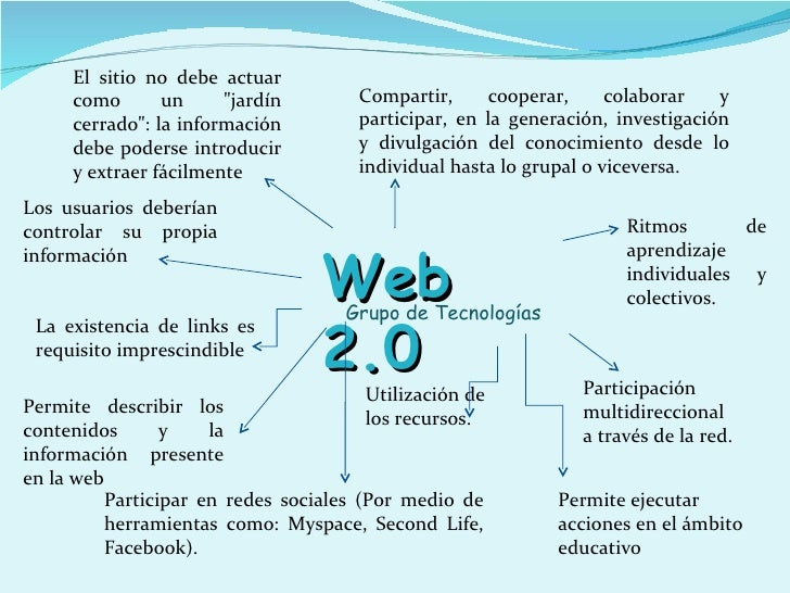 Web 2. 0 and web 3. 0.