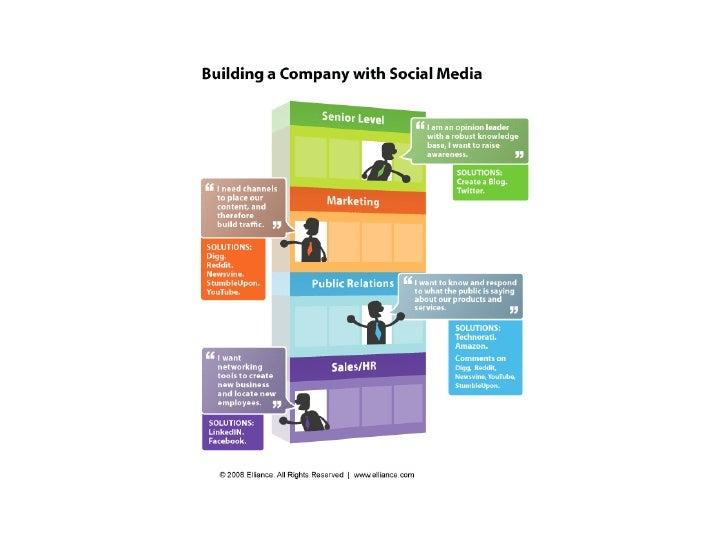Web2.0 e il Social Media Marketing visto da Claudio Ancillotti Slide 3