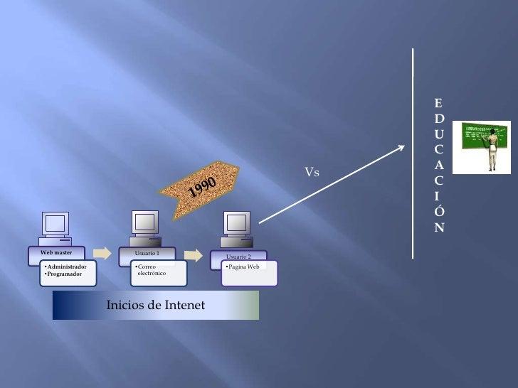 Web 20 Slide 3