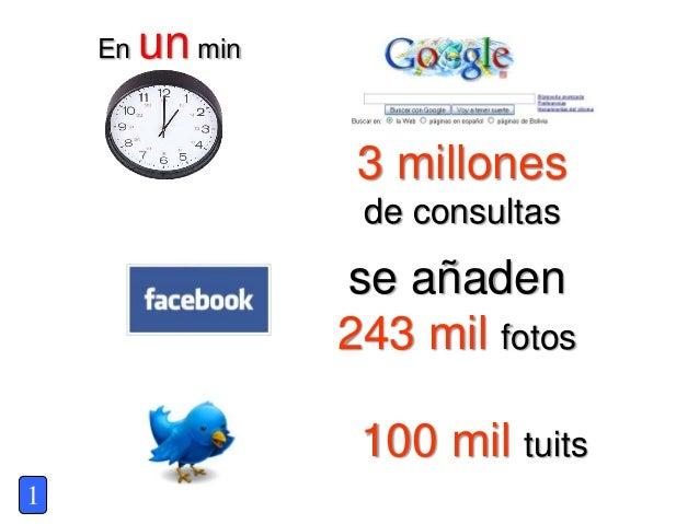 1 En un min 3 millones de consultas se añaden 243 mil fotos 100 mil tuits