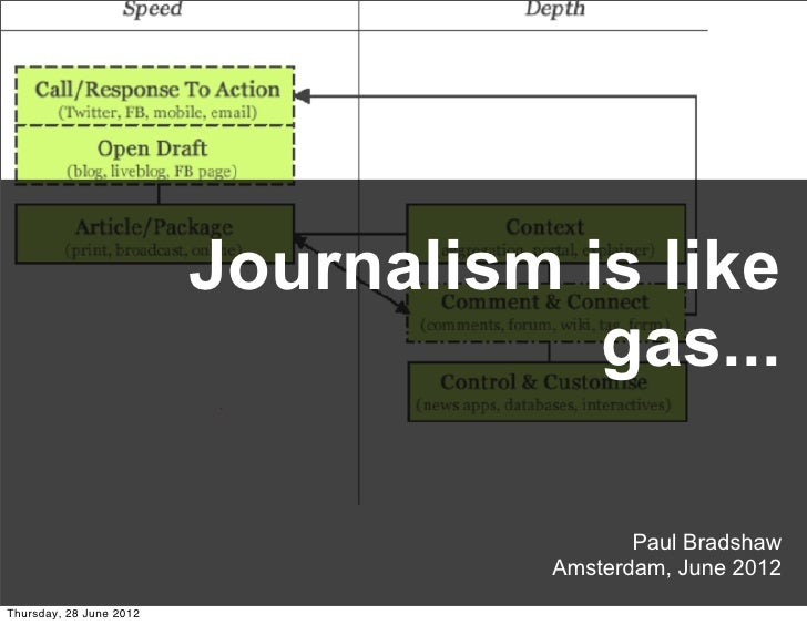 Journalism is like                                     gas...                                           Paul Bradshaw     ...