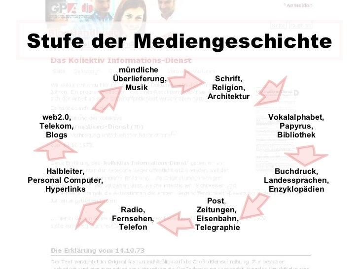 Stufe der Mediengeschichte Schrift, Religion, Architektur Buchdruck, Landessprachen, Enzyklopädien mündliche    Überliefer...