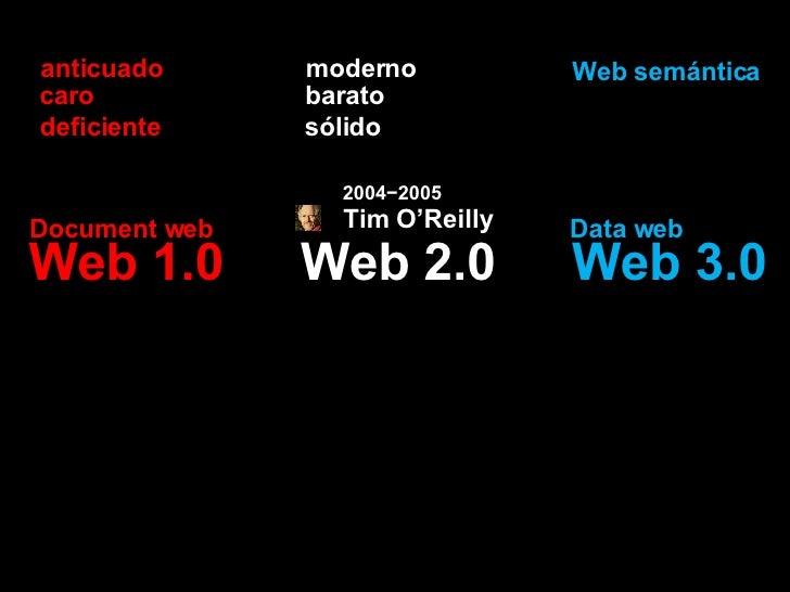 Web 2.0 Web 1.0 Web 3.0 moderno anticuado barato caro sólido deficiente Web semántica Document web Data web Tim O'Reilly 2...