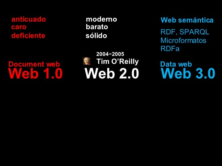 Web 2.0 Web 1.0 Web 3.0 moderno anticuado barato caro sólido deficiente Web semántica RDF, SPARQL Microformatos RDFa Docum...