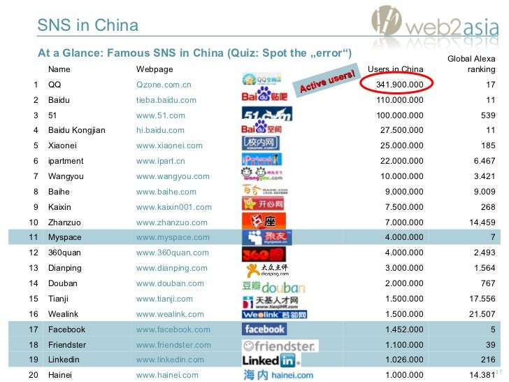 """At a Glance:  F amous SNS in China  (Quiz: Spot the """"error"""") SNS in China Active users! 1.564 3.000.000 www.dianping.com D..."""