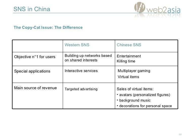 SNS in China The Copy-Cat Issue:  The Difference <ul><li>Sales of virtual items:  </li></ul><ul><li>avatars (personalized ...