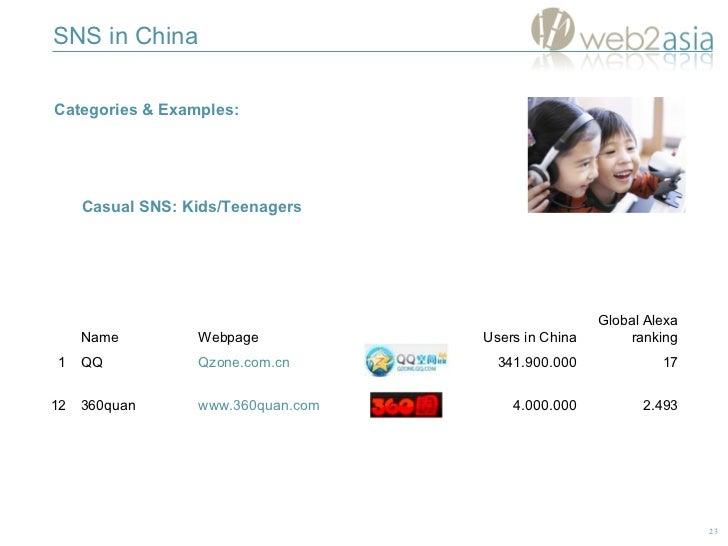 SNS in China Categories & Examples:  Casual SNS: Kids/Teenagers 2.493 4.000.000 www.360quan.com 360quan 12 Global Alexa ra...