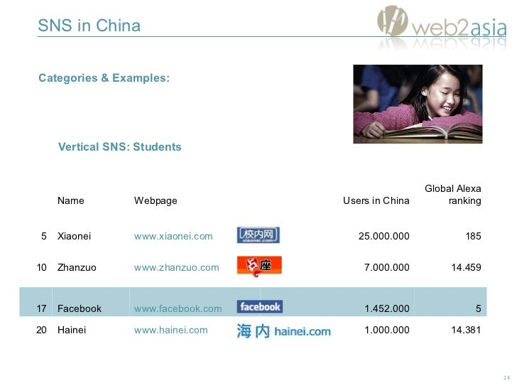 SNS in China Categories & Examples:  Vertical SNS:  Students 5 1.452.000 www.facebook.com Facebook 17 Global Alexa ranking...