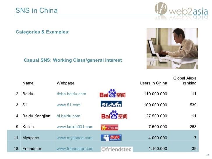 SNS in China Categories & Examples:  Casual SNS:  Working Class /general interest 11 27.500.000 hi.baidu.com Baidu Kongjia...