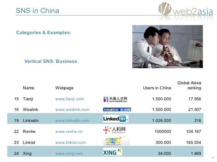 SNS in China Categories & Examples:  Vertical SNS:  Business 104.187 1000000 www.renhe.cn Renhe 22 Global Alexa ranking Us...
