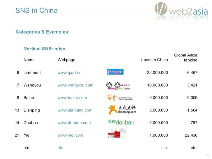 SNS in China Categories & Examples:  Vertical SNS: misc. 767 2.000.000 www.douban.com Douban 14 22.456 1.000.000 www.yiqi....