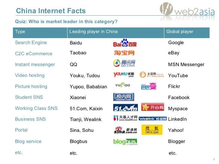 China Internet Facts Google eBay MSN Messenger YouTube Flickr Facebook Myspace LinkedIn Yahoo! Blogger Baidu Taobao QQ You...