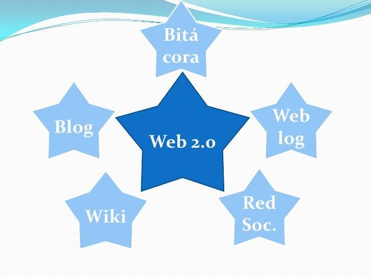 Bitácora<br />Web 2.0<br />Blog<br />Weblog<br />Red<br />Soc.<br />Wiki<br />