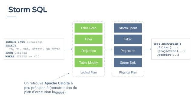 Storm SQL Logical Plan Table Scan Filter Projection Table Modify Physical Plan Storm Spout Filter Projection Storm Sink IN...