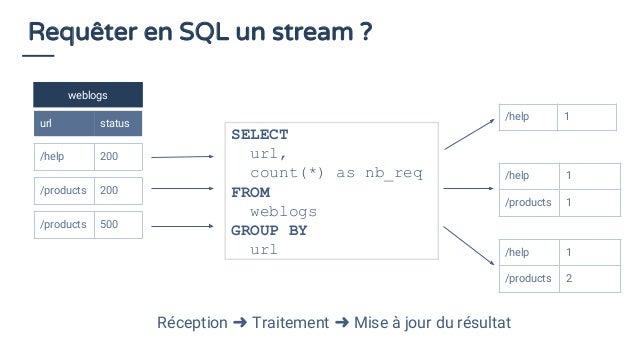 Requêter en SQL un stream ? weblogs url status /help 200 SELECT url, count(*) as nb_req FROM weblogs GROUP BY url /help 1 ...