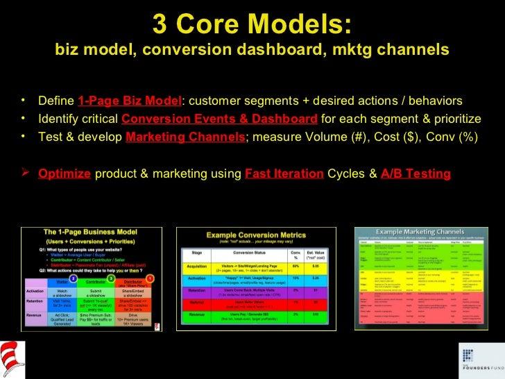 3 Core Models: biz model, conversion dashboard, mktg channels <ul><ul><li>Define  1-Page Biz Model : customer segments + d...