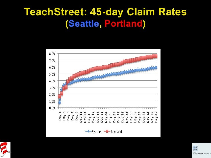 TeachStreet: 45-day Claim Rates ( Seattle ,  Portland )