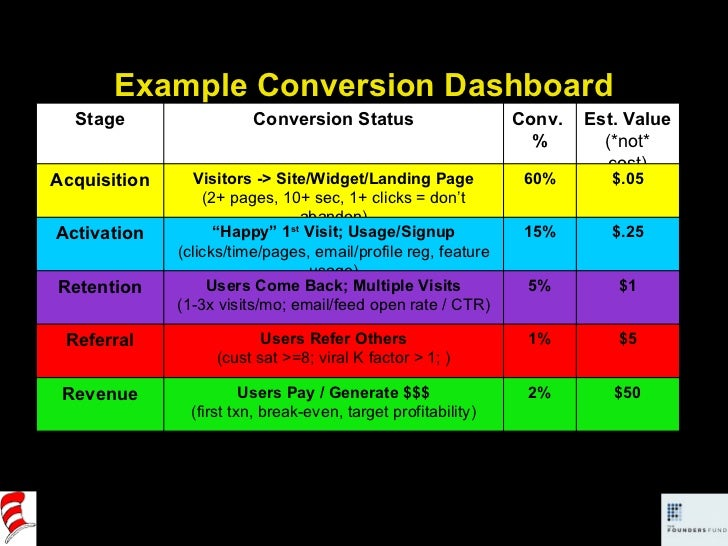 Example Conversion Dashboard (note: *not* actuals… your mileage may vary) Stage Conversion Status Conv.  % Est. Value (*no...