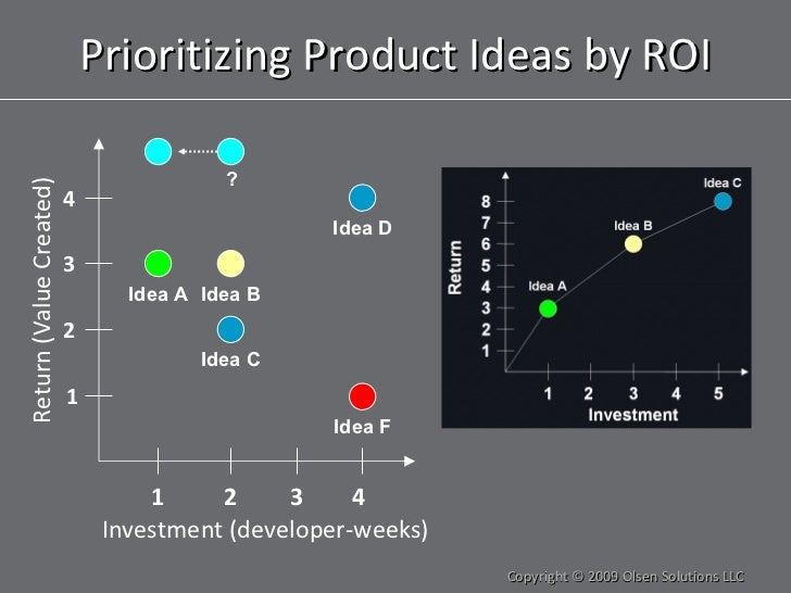 Prioritizing Product Ideas by ROI Copyright © 2009 Olsen Solutions LLC Investment (developer-weeks) Return (Value Created)...