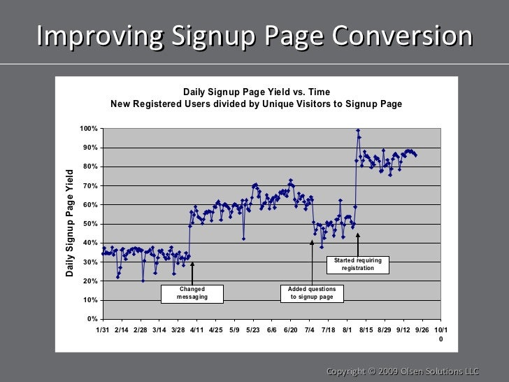 Improving Signup Page Conversion Copyright © 2009 Olsen Solutions LLC