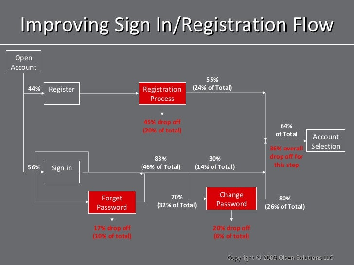Improving Sign In/Registration Flow Copyright © 2009 Olsen Solutions LLC Open Account Sign in Account Selection Register 5...