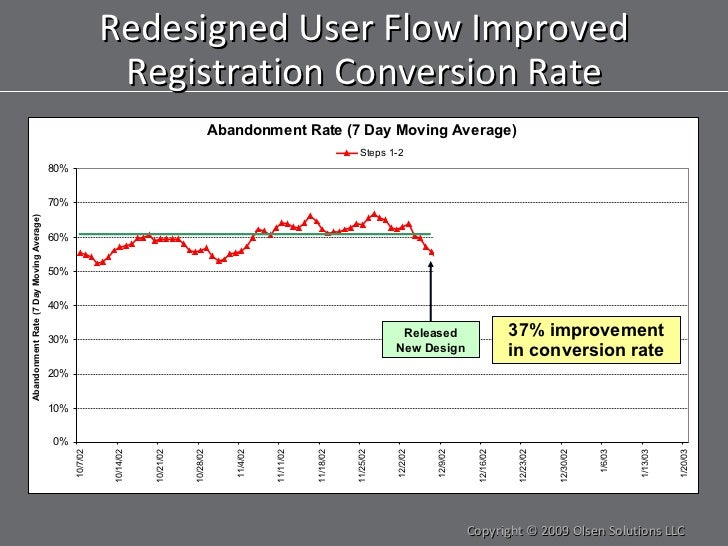 Redesigned User Flow Improved Registration Conversion Rate Copyright © 2009 Olsen Solutions LLC 37% improvement in convers...