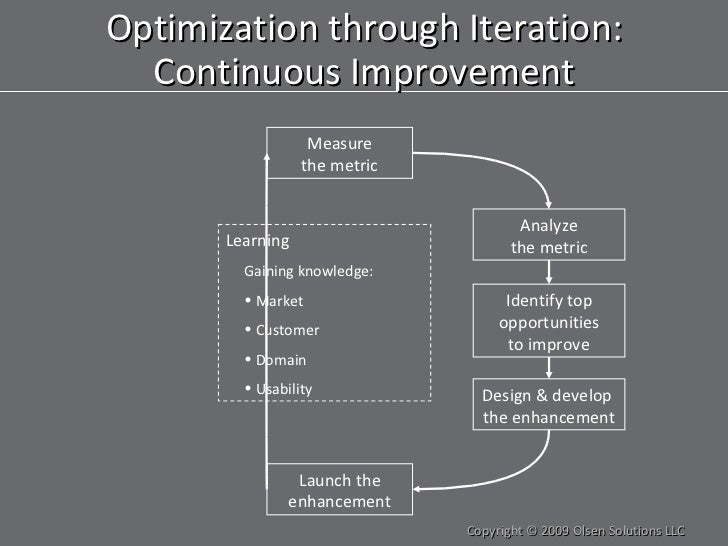 Optimization through Iteration: Continuous Improvement Copyright © 2009 Olsen Solutions LLC Measure the metric Analyze the...