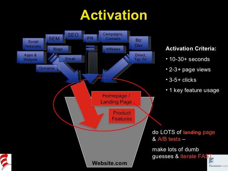 Website.com <ul><li>Activation Criteria: </li></ul><ul><li>10-30+ seconds </li></ul><ul><li>2-3+ page views </li></ul><ul>...