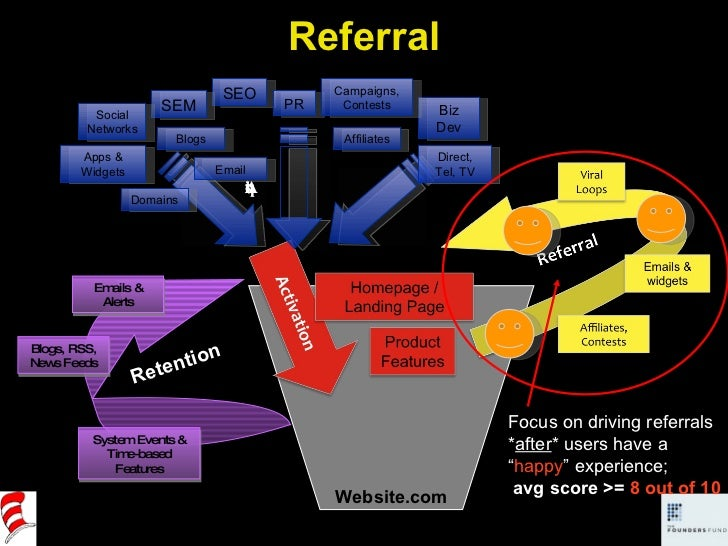 """Website.com Focus on driving referrals * after * users have a """" happy """" experience; avg score >=  8 out of 10 Referral Acq..."""