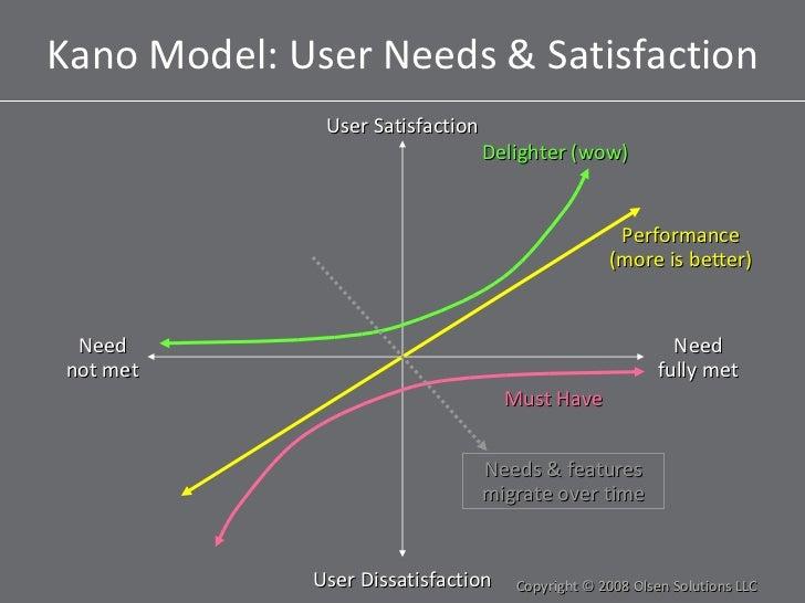 Kano Model: User Needs & Satisfaction Copyright © 2008 Olsen Solutions LLC User Satisfaction User Dissatisfaction Performa...