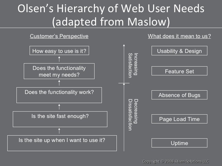 Olsen's Hierarchy of Web User Needs (adapted from Maslow) Copyright © 2008 Olsen Solutions LLC Is the site up when I want ...
