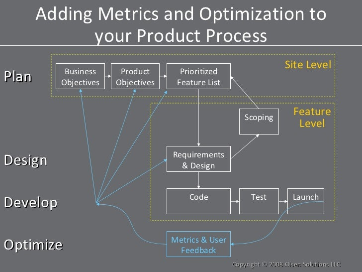 Adding Metrics and Optimization to your Product Process Copyright © 2008 Olsen Solutions LLC Plan Design Develop Business ...