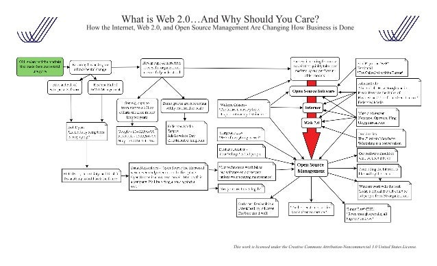 What is Web 2.0 And Why Should You Care? Slide 2