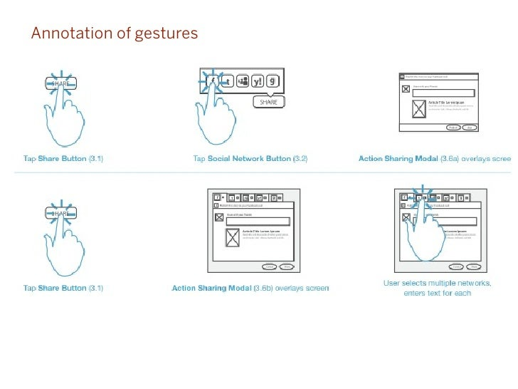 Annotation of gestures