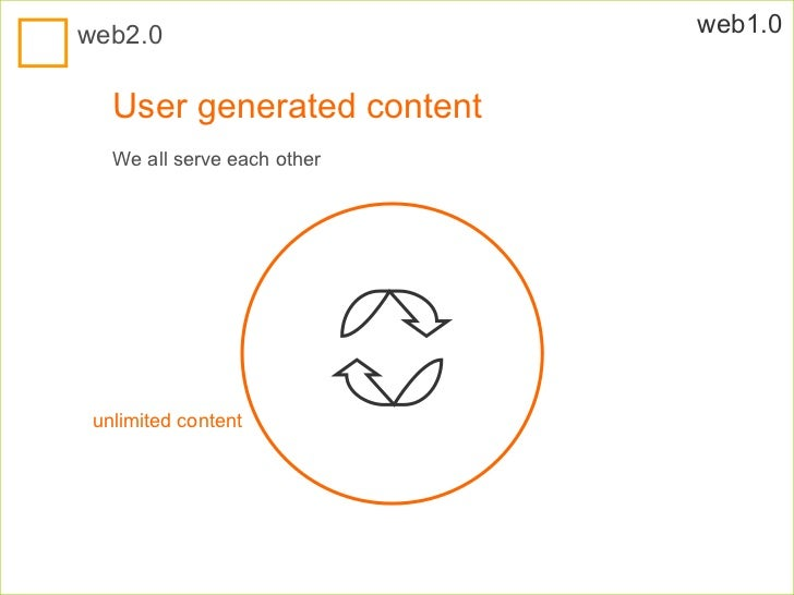 User generated content We all serve each other web1.0 unlimited content web2.0