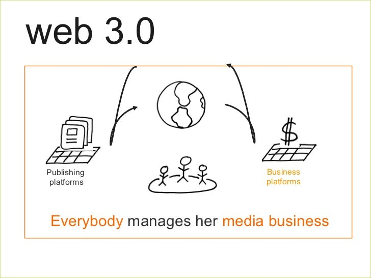 web 3.0 25% 75% Platform  Users Everybody  manages her  media business Publishing  platforms Business platforms
