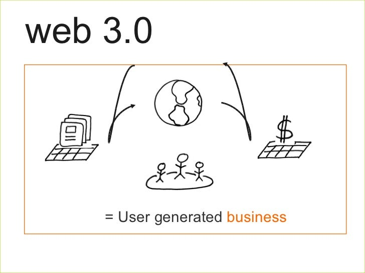 web 3.0 25% 75% Platform  Users = User generated  business