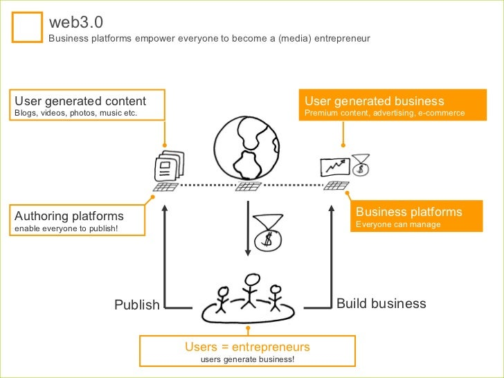 Users = entrepreneurs users generate business! User generated content Blogs, videos, photos, music etc.  web3.0 Business p...