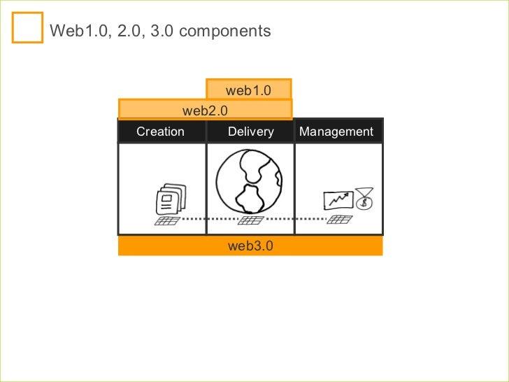 Web1.0, 2.0, 3.0 components web1.0 web2.0 web3.0 Delivery Creation Management
