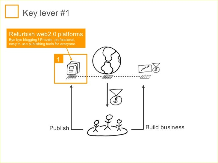Key lever #1 Publish Build business Refurbish web2.0 platforms  Bye bye blogging ! Provide  professional, easy to use publ...