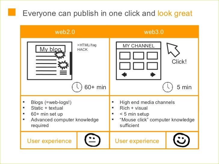 Everyone can publish in one click and  look great <ul><li>High end media channels </li></ul><ul><li>Rich + visual </li></u...