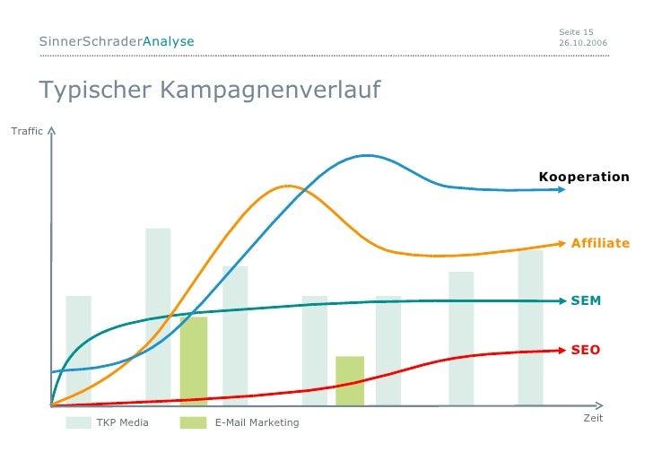 Typischer Kampagnenverlauf Traffic Zeit TKP Media E-Mail Marketing SEO SEM Affiliate Kooperation