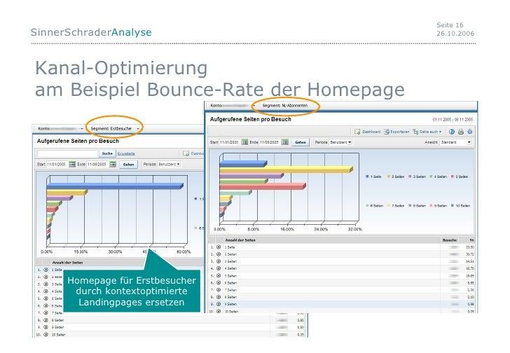 Kanal-Optimierung am Beispiel Bounce-Rate der Homepage  Homepage für Erstbesucher durch kontextoptimierte Landingpages ers...