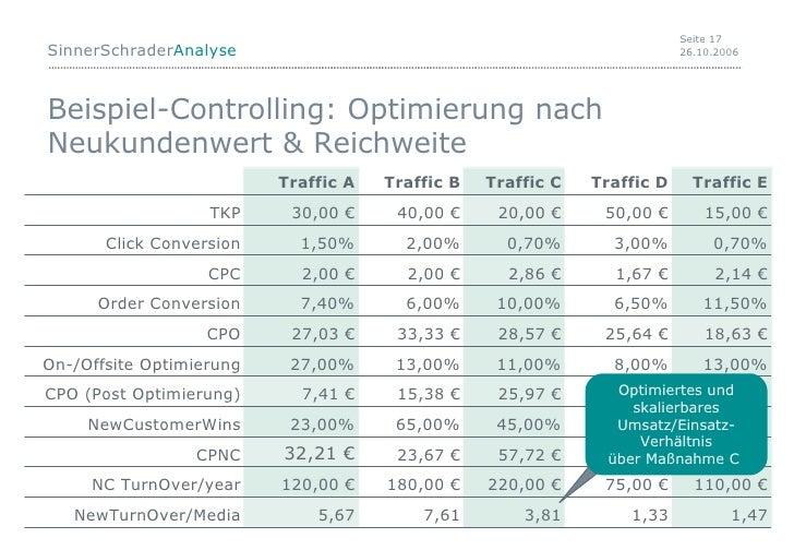 Beispiel-Controlling: Optimierung nach Neukundenwert & Reichweite 1,47 1,33 3,81 7,61 NewTurnOver/Media 110,00 € 220,00 € ...