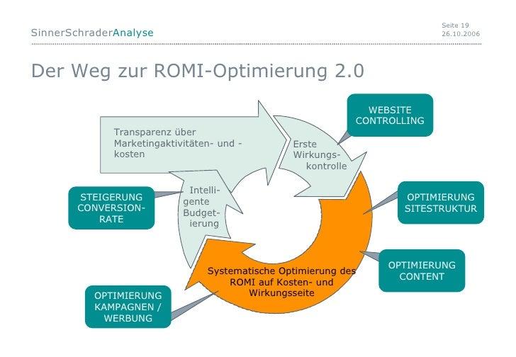 Der Weg zur ROMI-Optimierung 2.0 Web 1.0 Systematische Optimierung des ROMI auf Kosten- und Wirkungsseite OPTIMIERUNG KAMP...