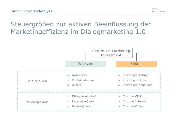 Steuergrößen zur aktiven Beeinflussung der Marketingeffizienz im Dialogmarketing 1.0 Return On Marketing Investment Wirkun...